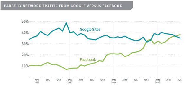 Facebook ha superado a Google como principal fuente de tráfico
